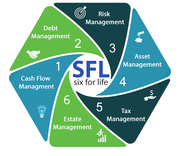 Financial coaching services financial advice six for life blueprint the six for life blueprint program consists of six distinct financial areas that cover cash flow credit and debt risk asset tax and estate management malvernweather Gallery